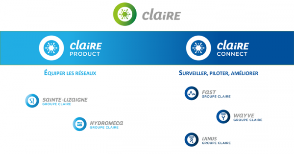 Organisation du groupe Claire