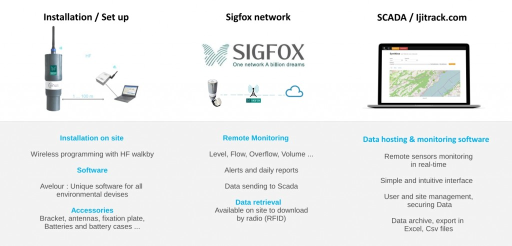 Environmental products set up with Sigfox communication