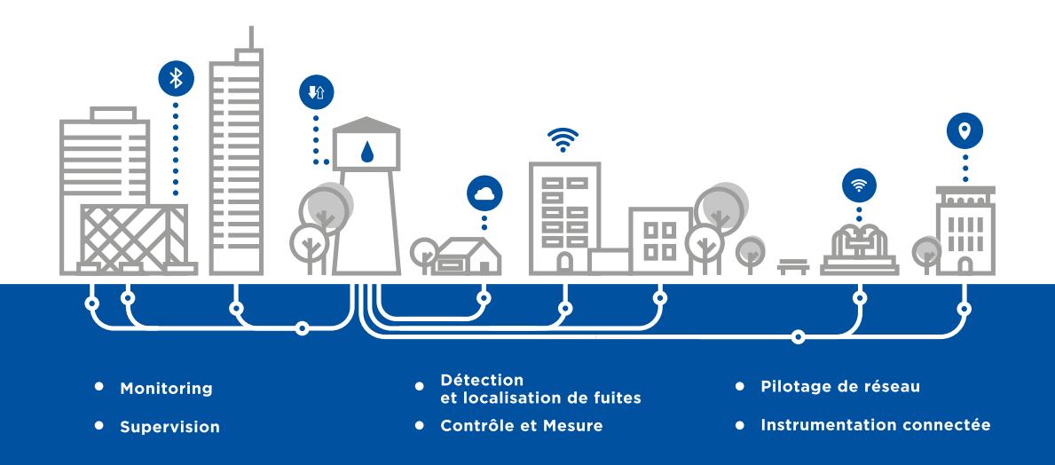 Systèmes de surveillance et de pilotage pour les réseaux d'eau Claire Connect