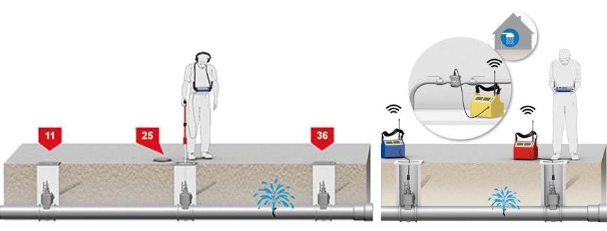 Installation et corrélation pour déterminer la zone de fuite d'eau
