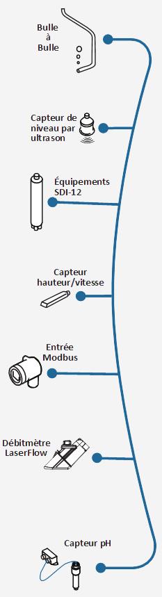 Capteurs bulle a bulle, Ultrason, Doppler, laser compatibles avec le débitmètre ISCO Signature