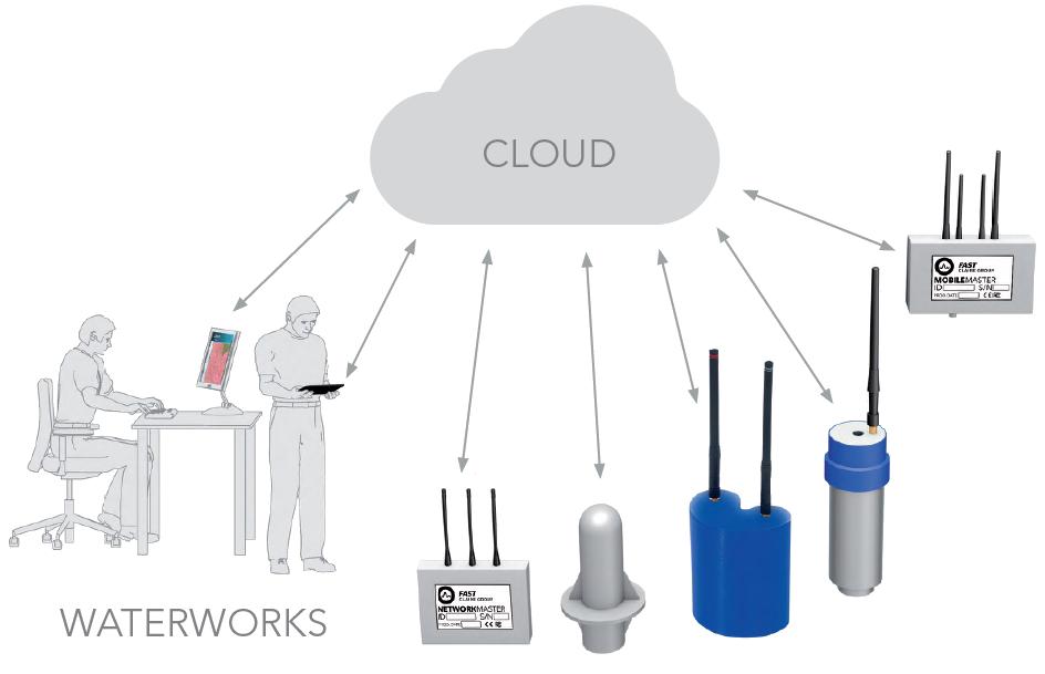 Fonctionnement de la plateforme Watercloud pour la supervision de données des produits FAST